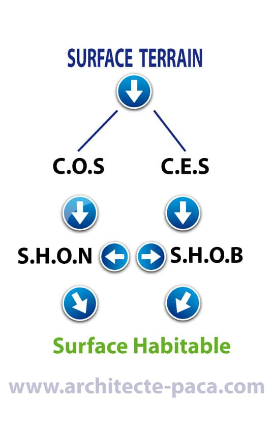 le cheminement inverse partant de la surface habitable - Comment Calculer Surface Habitable Maison