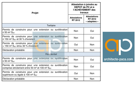 Modele attestation rt 2012 adaptee document online for Prix d une extension de maison