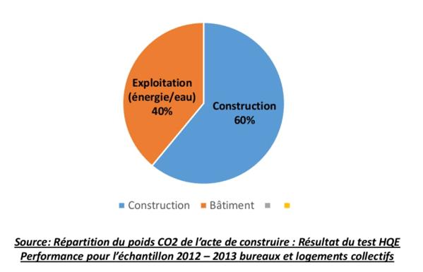 RE2018-RE2020-impact-environnement-batiment
